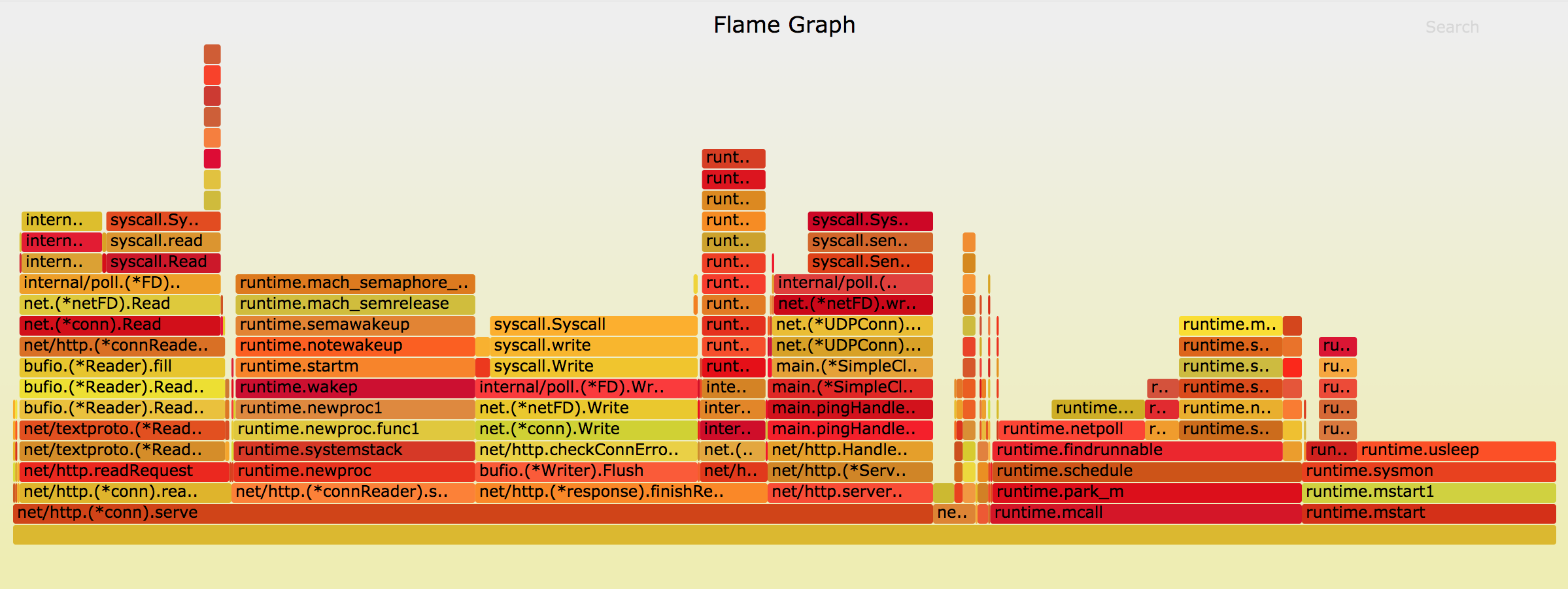 Profiling Go Applications with Flamegraphs